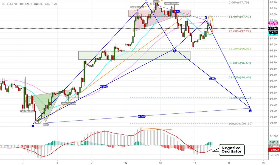 DXY: Peluang Turun Dollar Lebih Besar