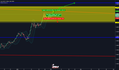 EURUSD: EURUSD TO CORRECT OR SKY ROCKET?!? NFP PREDICTION!