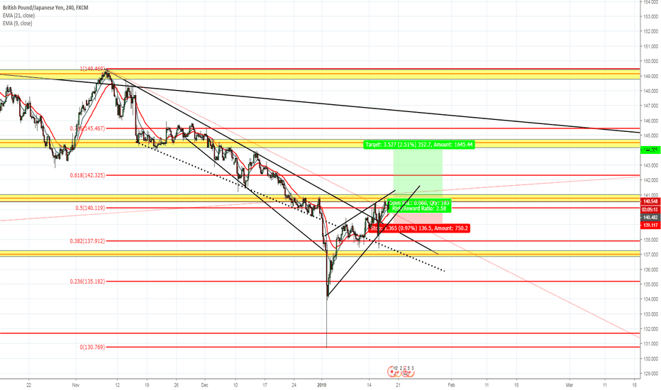 GBPJPY: GBP/JPY Long Price Action