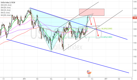 USDOLLAR: Bearish Gartley USDOLLAR??