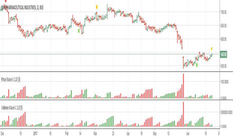 SUNPHARMA: Price Wave V.1.0