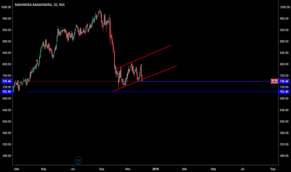 M_M: M & M may test 710 ~ 700 levels -Short