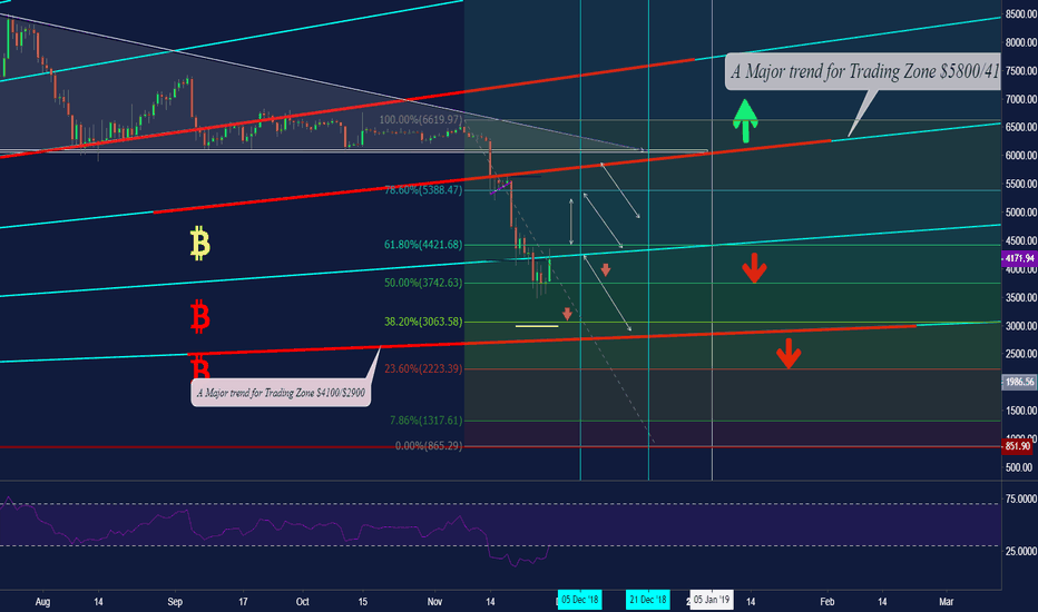 BTCUSD: #BTC What the next? Is that was the bottom? to moon now!!
