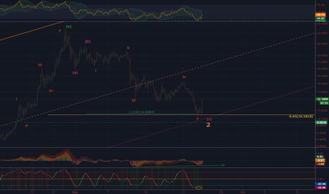 EOSUSD: EOS/USD - Reversal is here