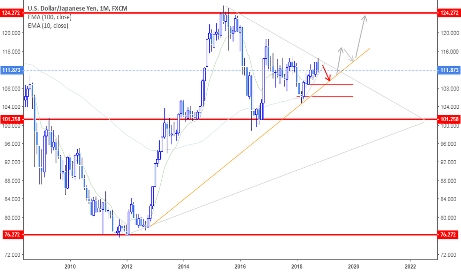 USDJPY: I HATE following the crowd, but they're right about USDJPY.
