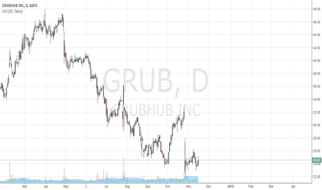 GRUB: GRUB Beginning of Rounding Bottom?