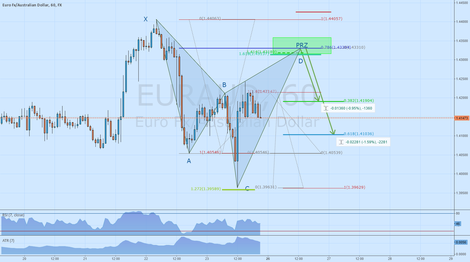 EURAUD - Cypher for trend continuation