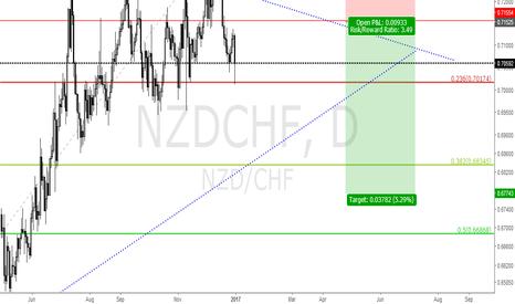 NZDCHF: NZDCHF SELL LIMIT 0.7150