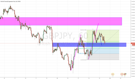GBPJPY: GBPJPY possible long and short