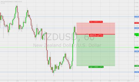 NZDUSD: NZD USD Short - 1H