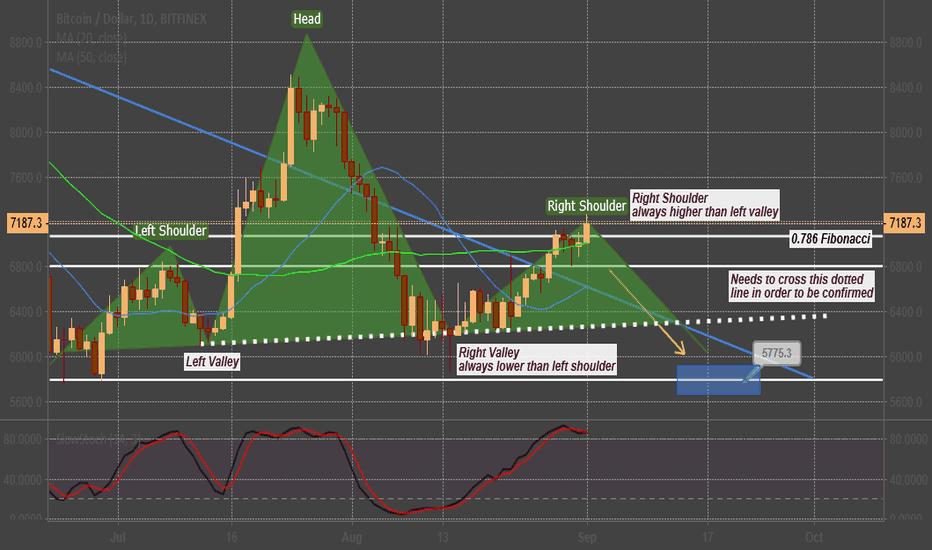 BTCUSD: BTC/USD forming a HEAD AND SHOULDER !?