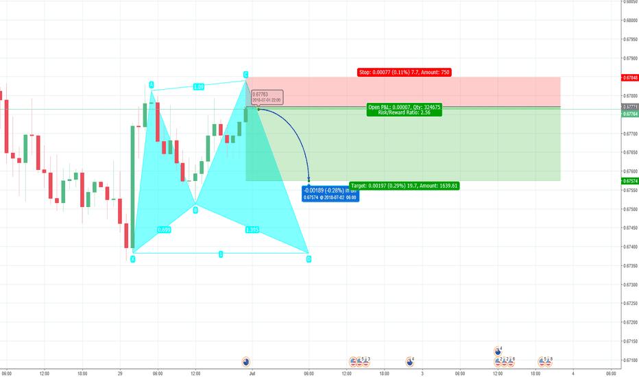NZDUSD: My predictions for NZD/USD.