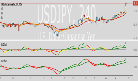 USDJPY: [NM] EMADiff v01 - an indicator for everyone !