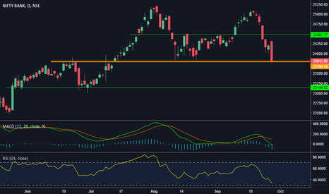 BANKNIFTY: Will Bank Nifty Break or Make..!