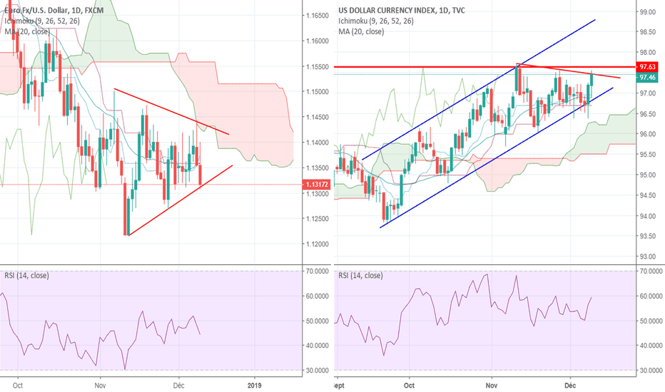 EURUSD: EUR/USD en bas de son triangle