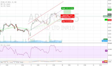 ARVIND: Arvind Upward Trending Channel