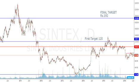 SINTEX: SINTEX INDUSTRIES TARGET Rs.192 from Rs.77.50, 147% return