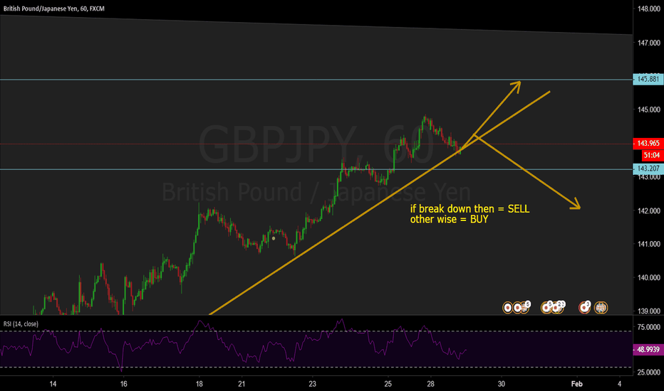 GBPJPY: gbpjpy reaching at resistance by following trend line
