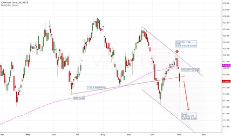 CVX: CVX breaks down