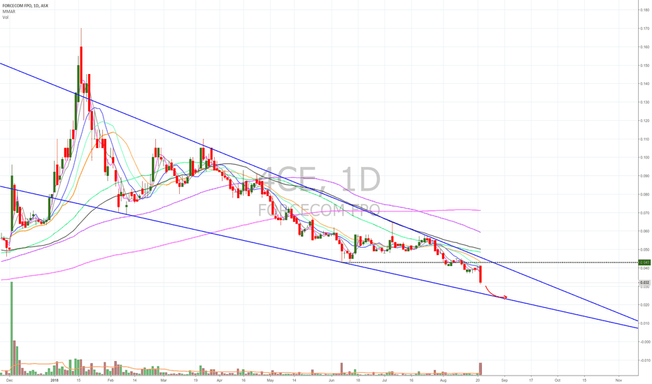 4CE: $4CE bears are out in a falling wedge