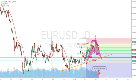 EURUSD: gartley setup orange support