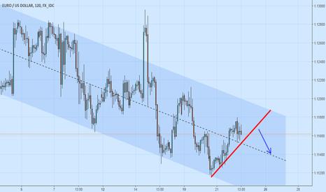 EURUSD: Sell upon break - EUR USD