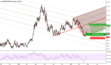 ZS1!: Median Line su SOYBEAN