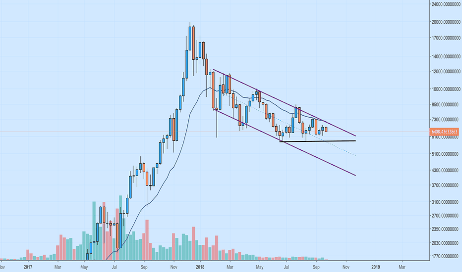 BTCUSDT: Bitcoin :- Weekly Perspective :- Parallel Channel in
