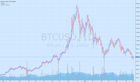 BTCUSD: $BTC Long above 7270