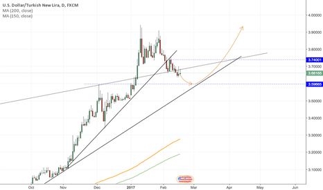 USDTRY: USDTRY - Retrace before back to hike.