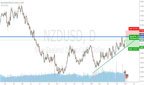 NZDUSD: short 0.7051