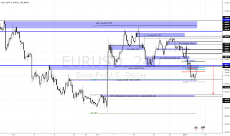EURUSD: Euro going down