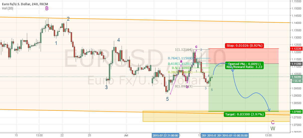 Trade #8 - Bearish EURUSD (Cancelled short)