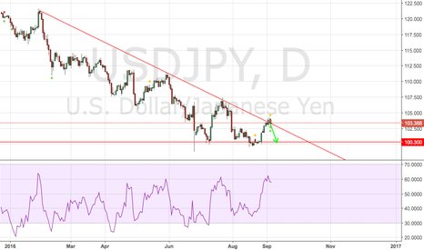 USDJPY: USDJPY Short position - emphasised after the American report????