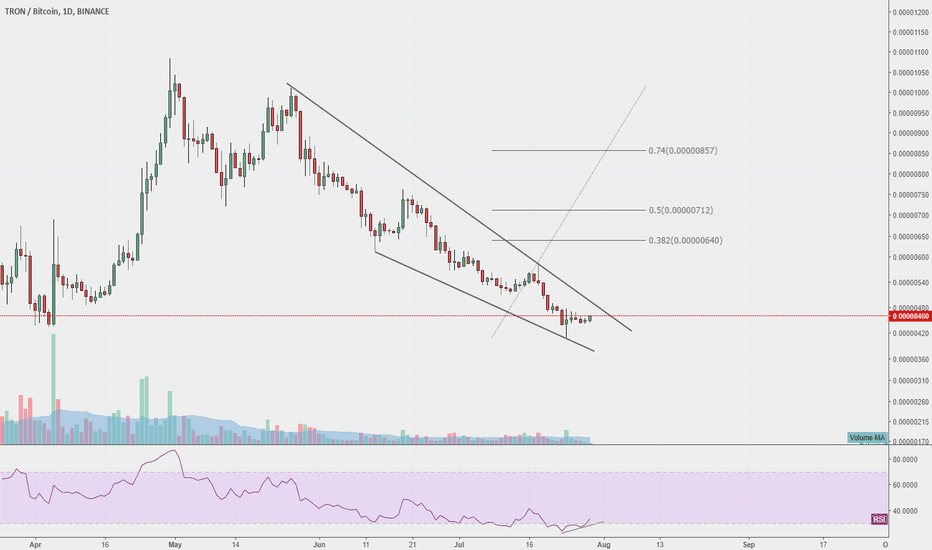 TRXBTC: TRON looking good for a BULLISH move