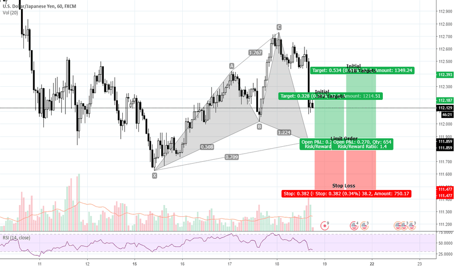 USDJPY: Bullish Cypher