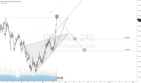 GBPCAD: $GBPCAD | Bearish Wolfe Wave | Geo Off-Set Rule