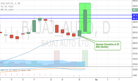 BAJAJ_AUTO: Bajaj Auto Made NEW HGHS - Breaks Out Resistance (3050 next)