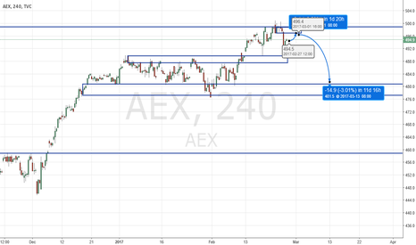 AEX: AEX Possible correction