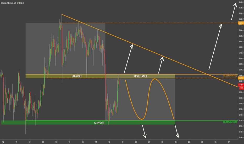 BTCUSD: Bitcoin short-term range