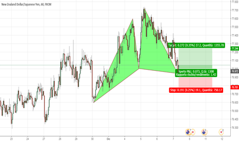 NZDJPY: Bullish Anti Butterfly