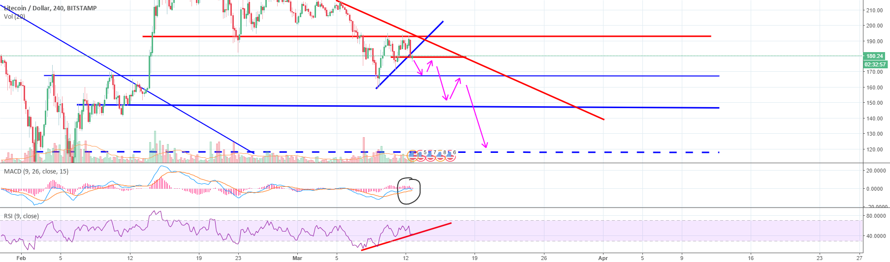 LTC -I identified this recent top - Now, the slow march down LTC