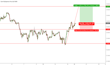 EURJPY: May be it will  fill AB=CD Lets see