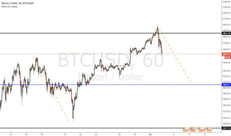 BTCUSD: Bitcoin e Análise Técnica