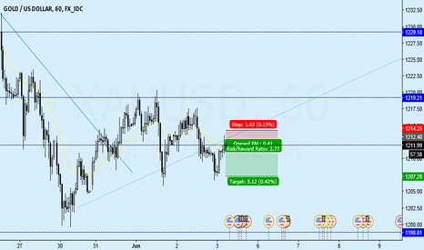 XAUUSD: Gold short term fall after break minor trend line.