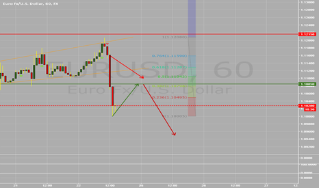 EURUSD: EURUSD LONG AND SHORT to 1,095