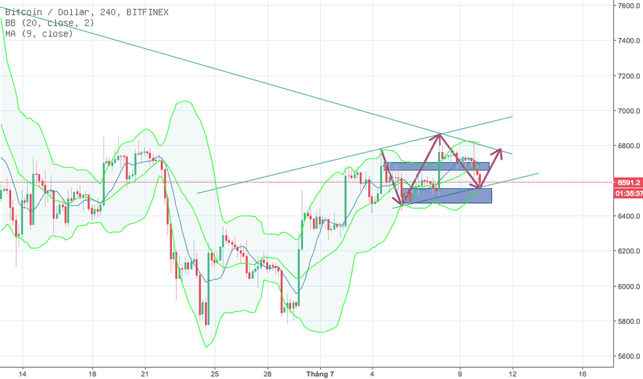 BTCUSD: BTC 4H updated 10.7