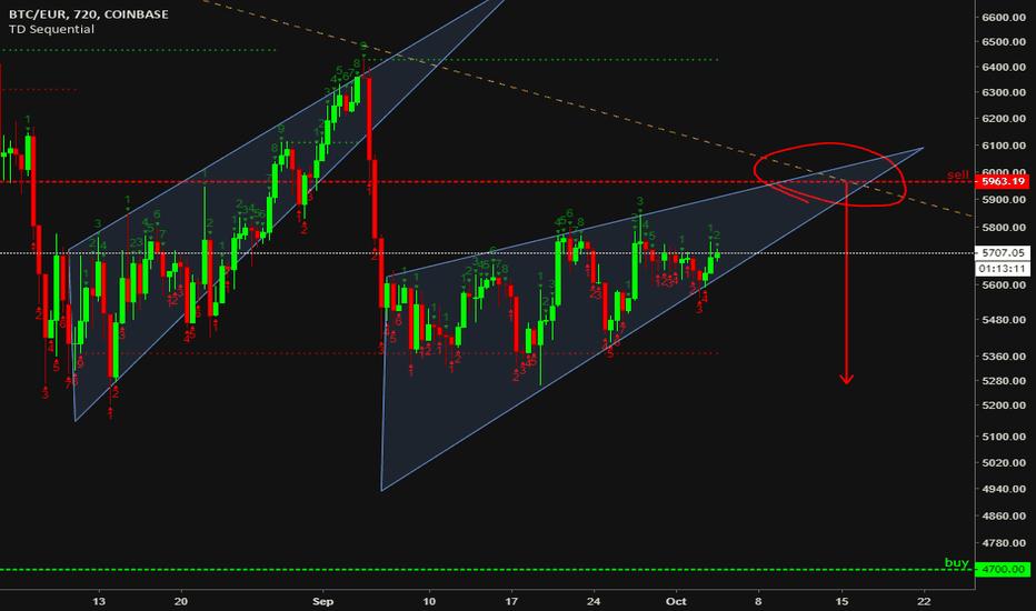 BTCEUR: BTC short near descending triangle edge