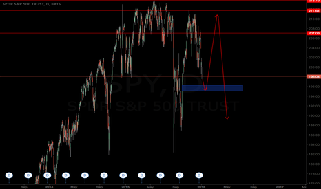 SPY: SELL OFF!!! PANIC PANIC... OR WAIT? Maybe wait for March/April