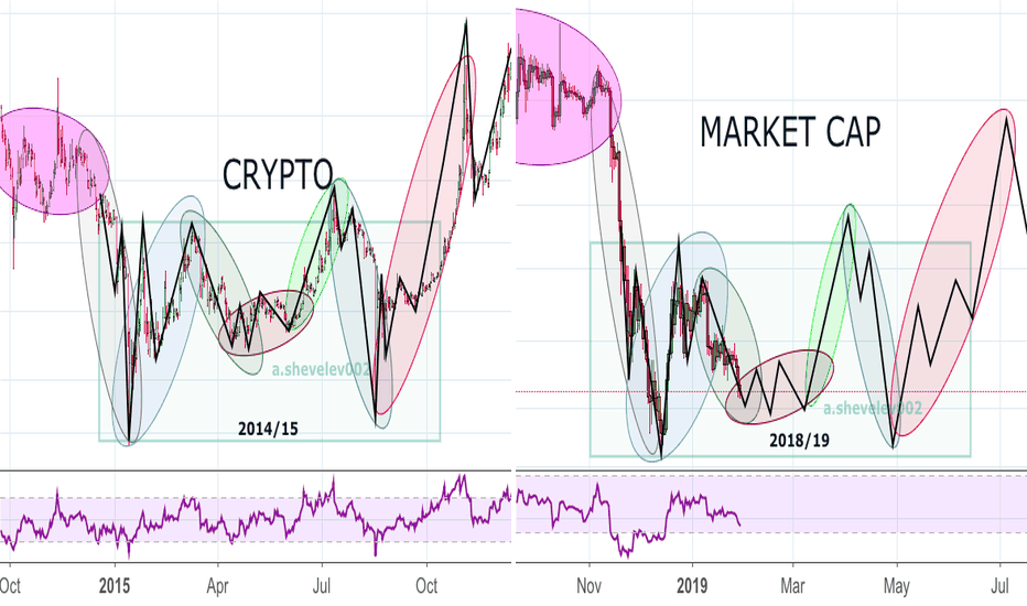 TOTAL: Crypto Market Cap: 2014/15 compared to 2018/19